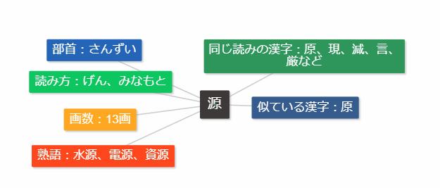 マインドマップ漢字学習
